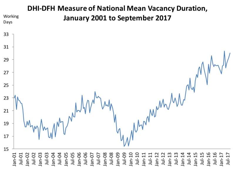 Mean vacancy duration employment