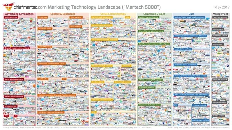 Marketing technology graphic 2017